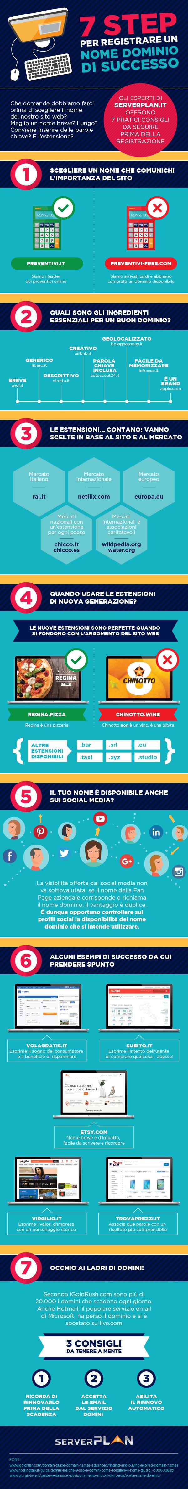 infografica_7step-per-registrare-un-nome-dominio-di-successo_creato-da-Serverplanjpg